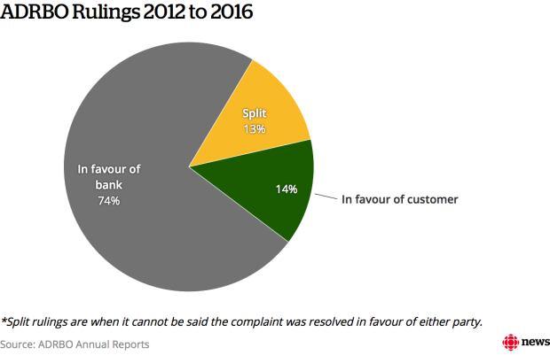 ADRBO rulings 2012-2016