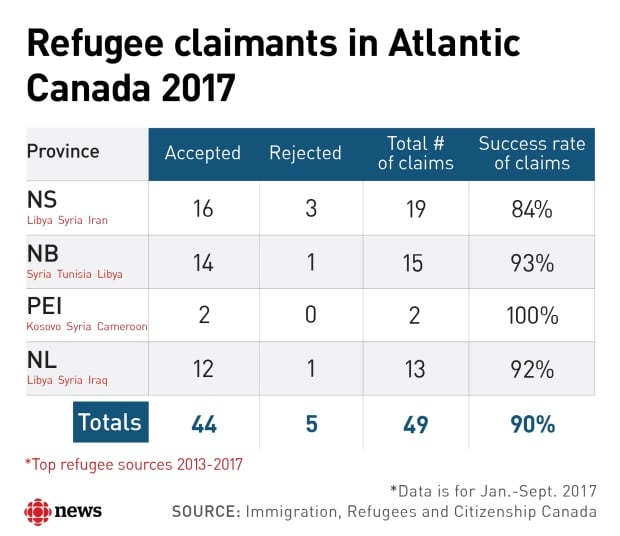 canadas acceptance of refugees Ontario is welcoming thousands of refugees from the syrian conflict  check  with a local settlement agency to see if they are accepting donations   information on sponsorship visit citizenship, refugees and immigration  canada's website.