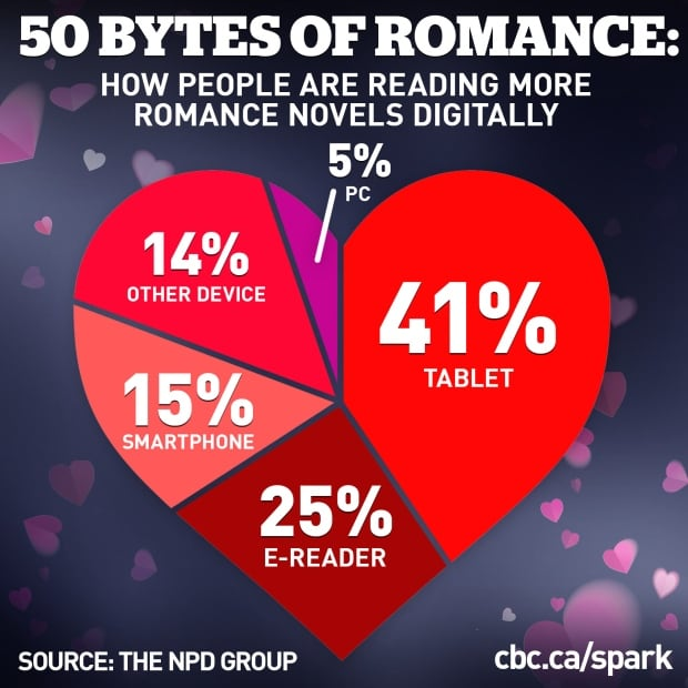 Romance digital books infographic