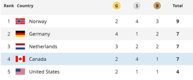 Olympic standings