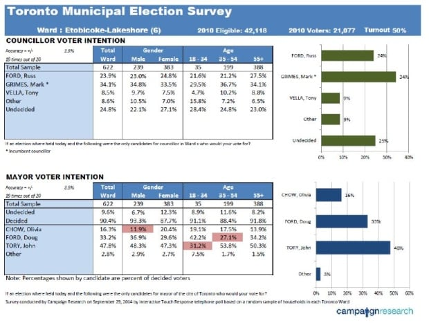 Campaign Research results from Sept. 29, 2014, poll in Ward 6