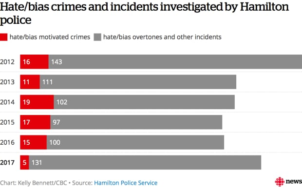 Hate and bias crimes and incidents Hamilton