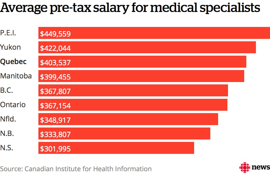 Quebec specialists earn $36K more than those in Ontario, with