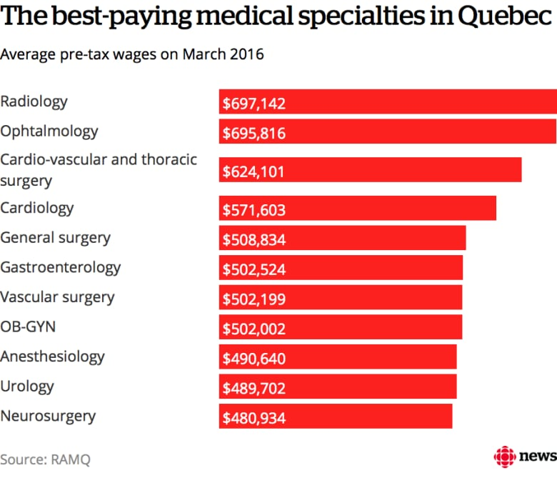 Quebec specialists earn $36K more than those in Ontario