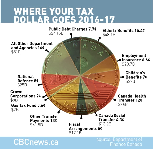 where you tax dollar goes 16-17