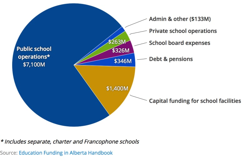 How much funding private and public schools actually get in