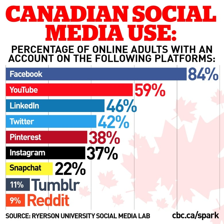 How does your social media use stack up against other