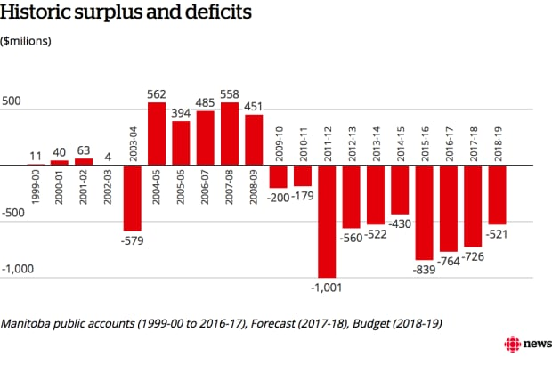 Surplus deficit Manitoba