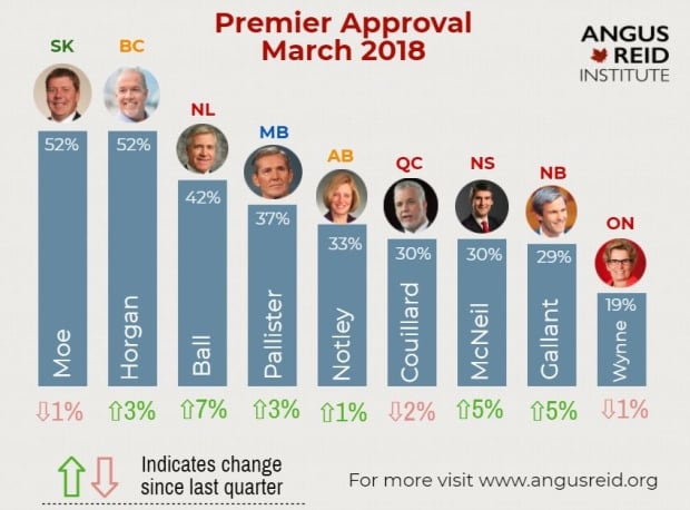 Premier Approval ratings March 18