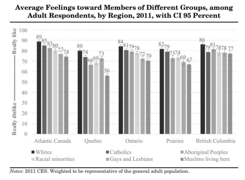 edc8cdaa35 Respondents were asked to assign a score to their feelings about various  social groups