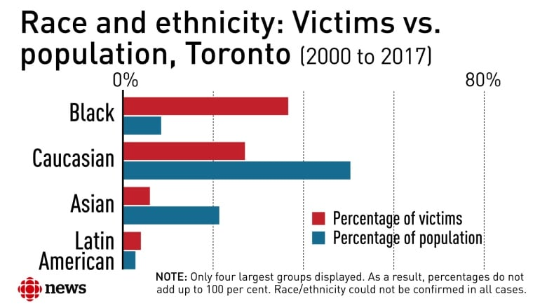 In Deadly Encounters With Toronto Police More Than A Third Of Victims Are Black Cbc News