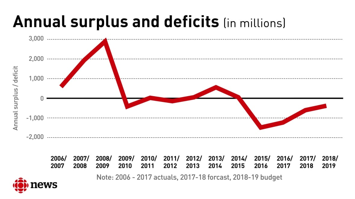 Budget 2018 sees deficit this year, balance for next year