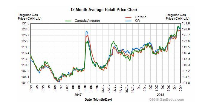gas prices waterloo >> gas prices highest in a year in kitchener waterloo  area cbc