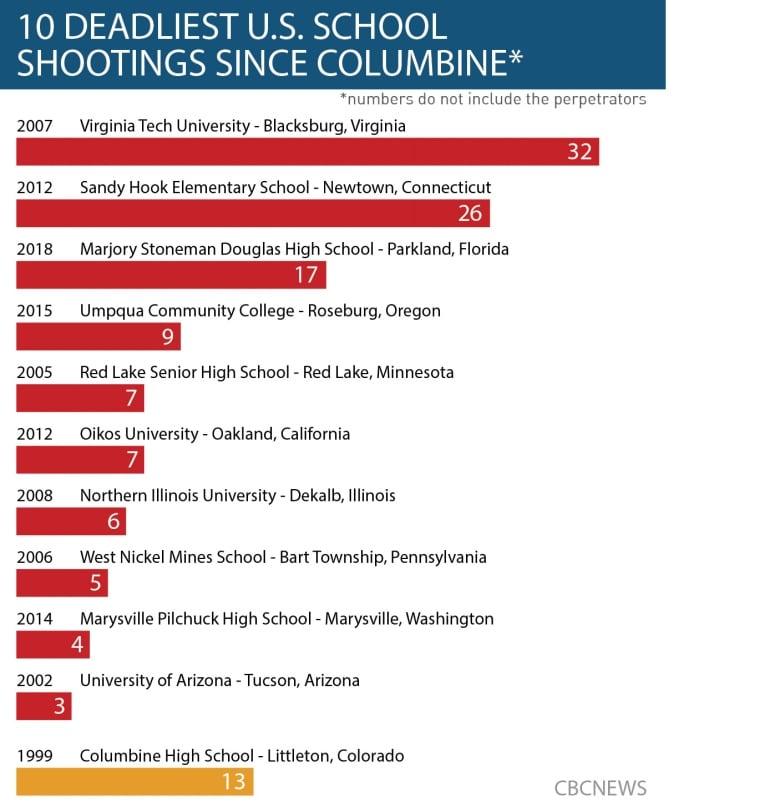 Students Marking Columbine Anniversary Call For Gun