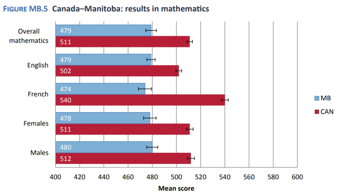 Manitoba students still Canada's worst in reading, math and science