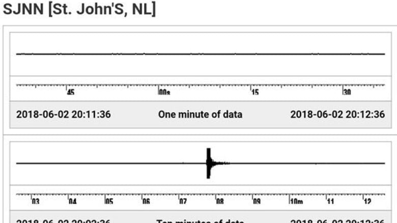 Loud explosion heard on northeast Avalon likely caused by