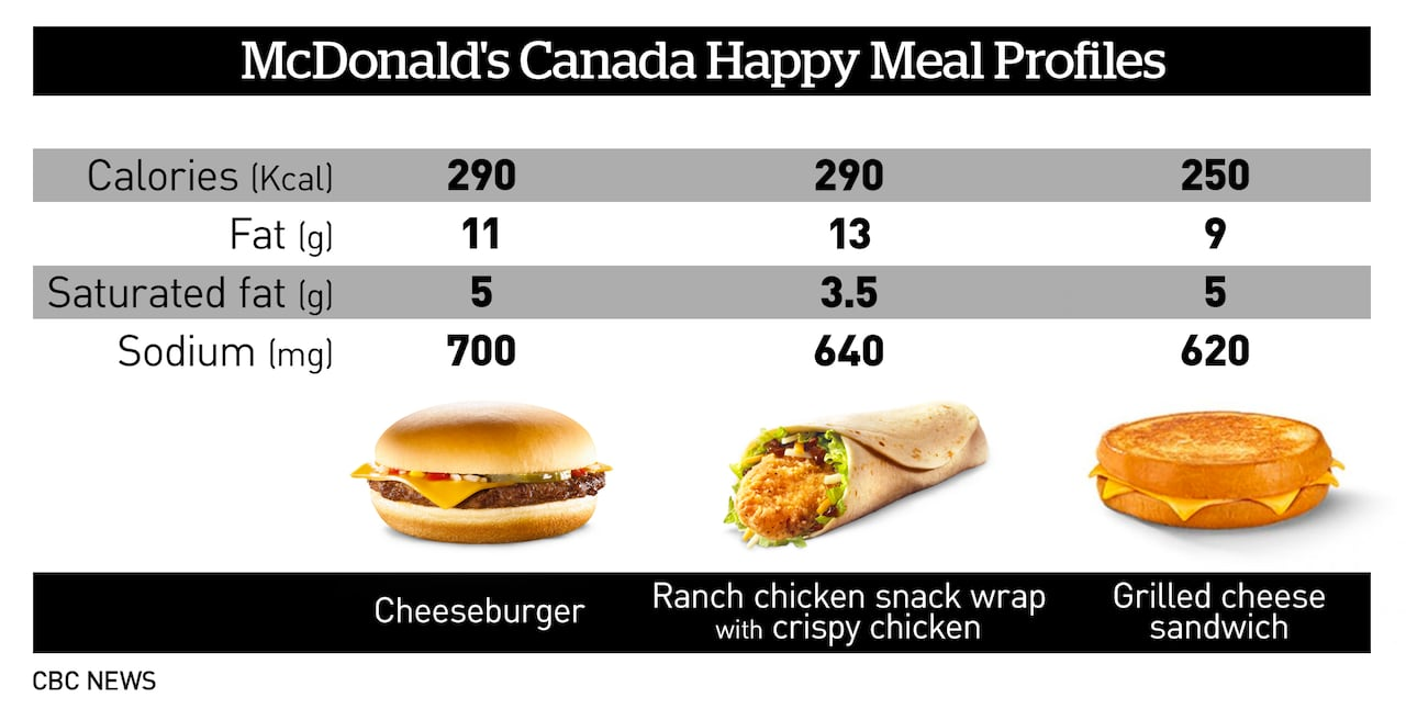 Mcdonald S Drops Grilled Cheese From Happy Meals For Nutrition Reasons Keeps Less Healthy Cheeseburger Cbc News