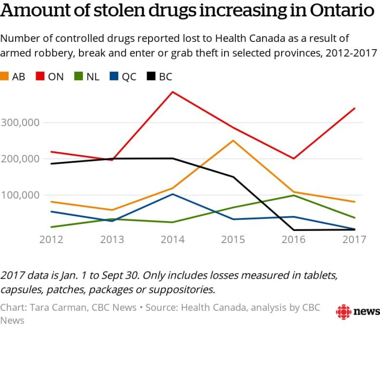 More than half a million prescription drugs are stolen each