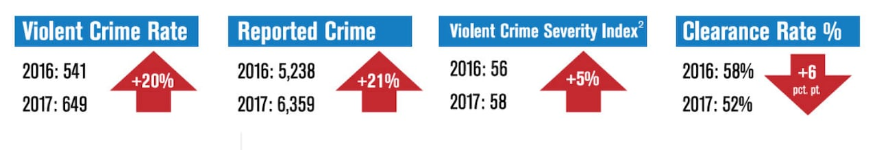 Ottawa's violent crime rate jumped in 2017   CBC News