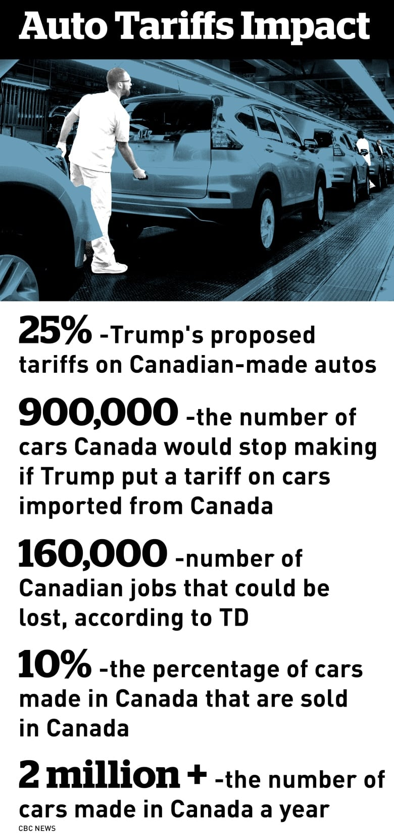 U.S. auto tariffs could cut Canada\'s output by nearly 1 million cars ...