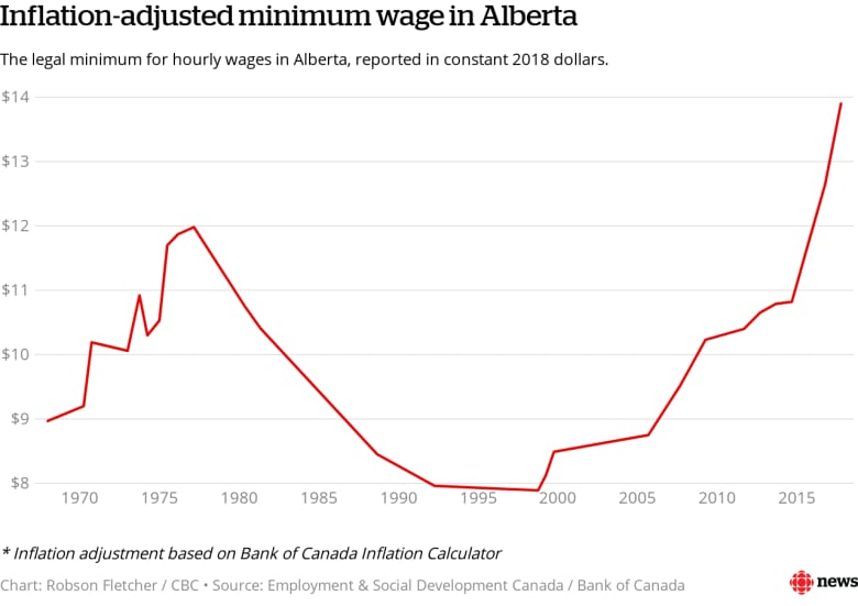 Who earns minimum wage in Alberta? About 100,000 more people