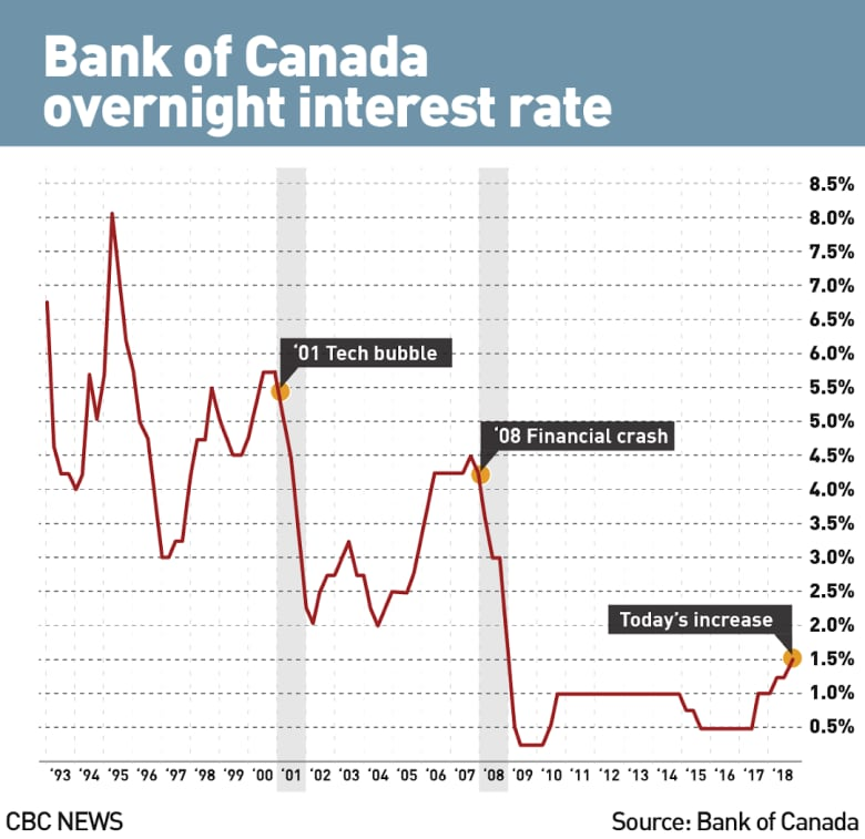 bank of canada interest rate forecast