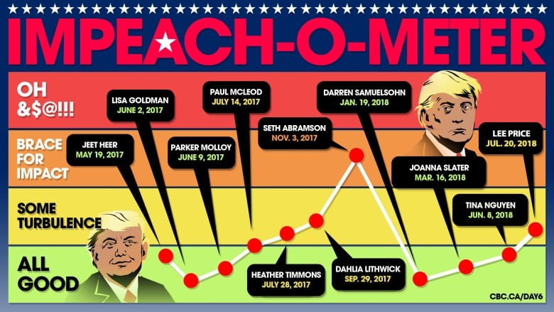 Betting odds trump impeachment spread betting strategies ftse share