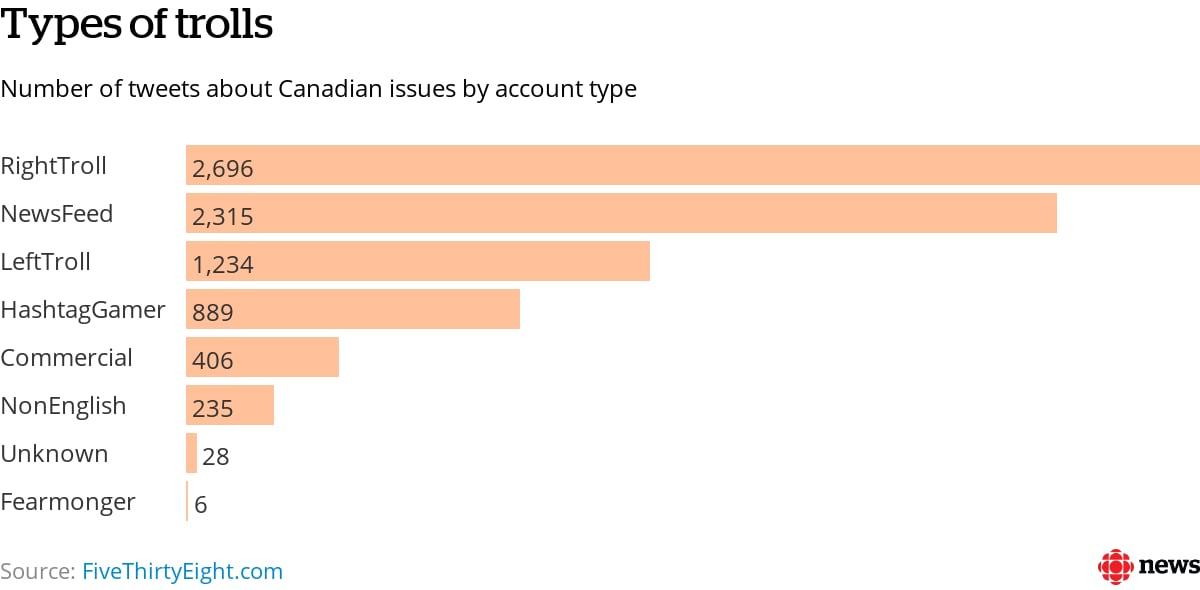 Data sheds light on how Russian Twitter trolls targeted