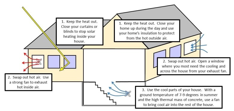 Stay Cool How To Chill Your House In Three Easy Steps Cbc News