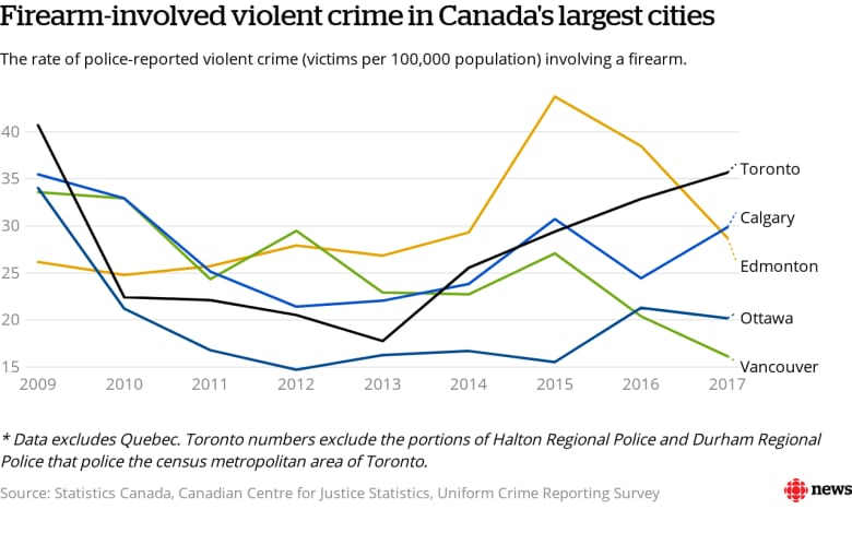 Canada gun facts: Here are the latest stats on firearm