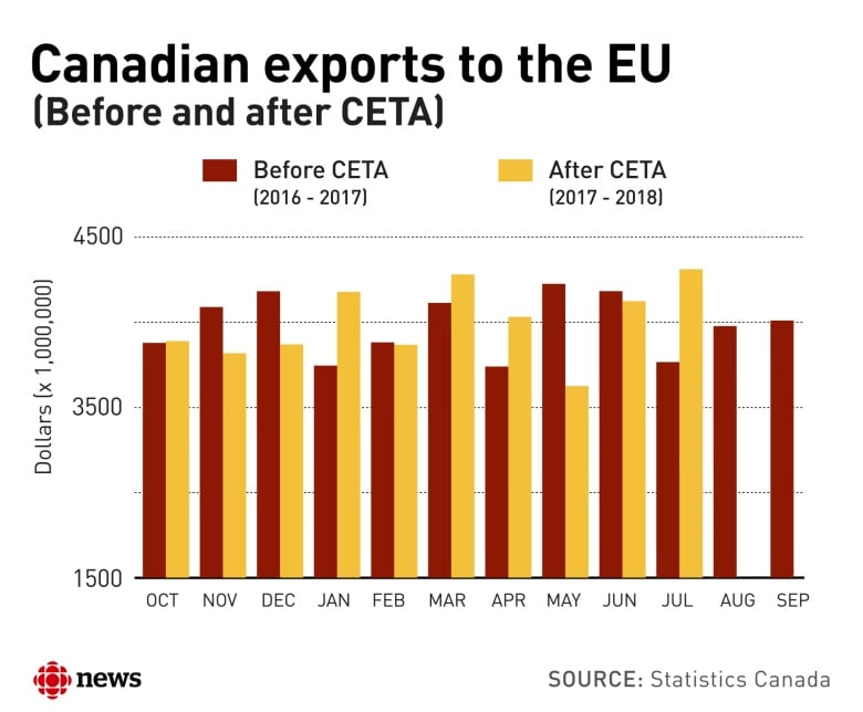 Canada-EU trade, one year on: Canada's imports are rising faster
