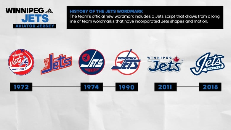 fd2fe8922 Timeline shows the history of the Winnipeg Jets  wordmark. (Winnipeg Jets)