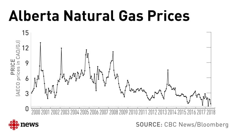 de71d0d73 Natural gas prices have trended down since 2008.