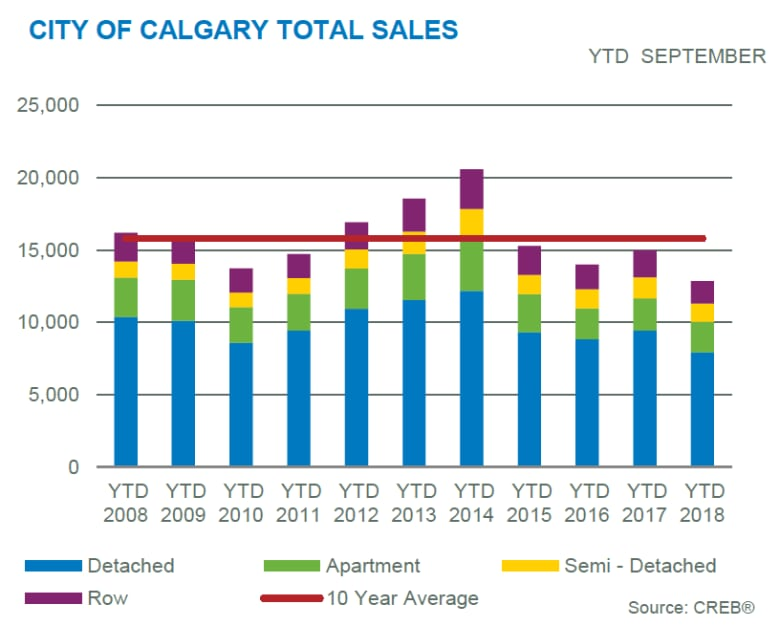 Calgary home sales on track for slowest pace in more than a decade