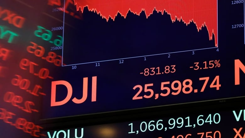 North American stock markets give up big early gain after 2