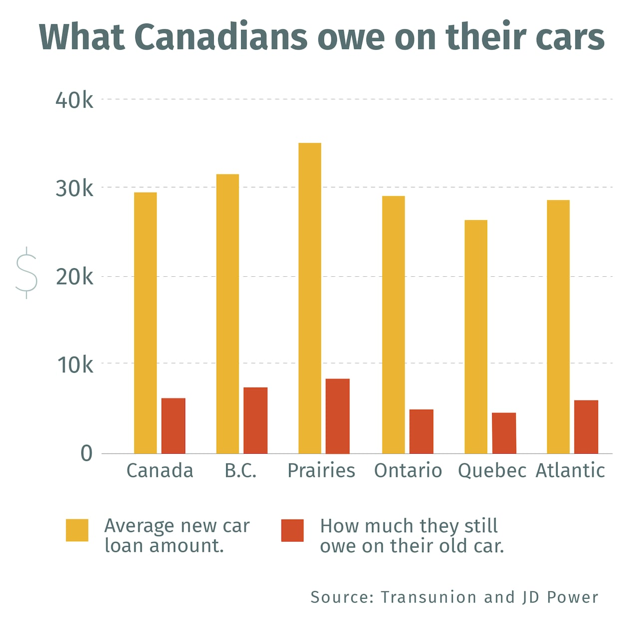 Long Term Loans The Fuel That S Powering Canadian Car Sales Cbc News