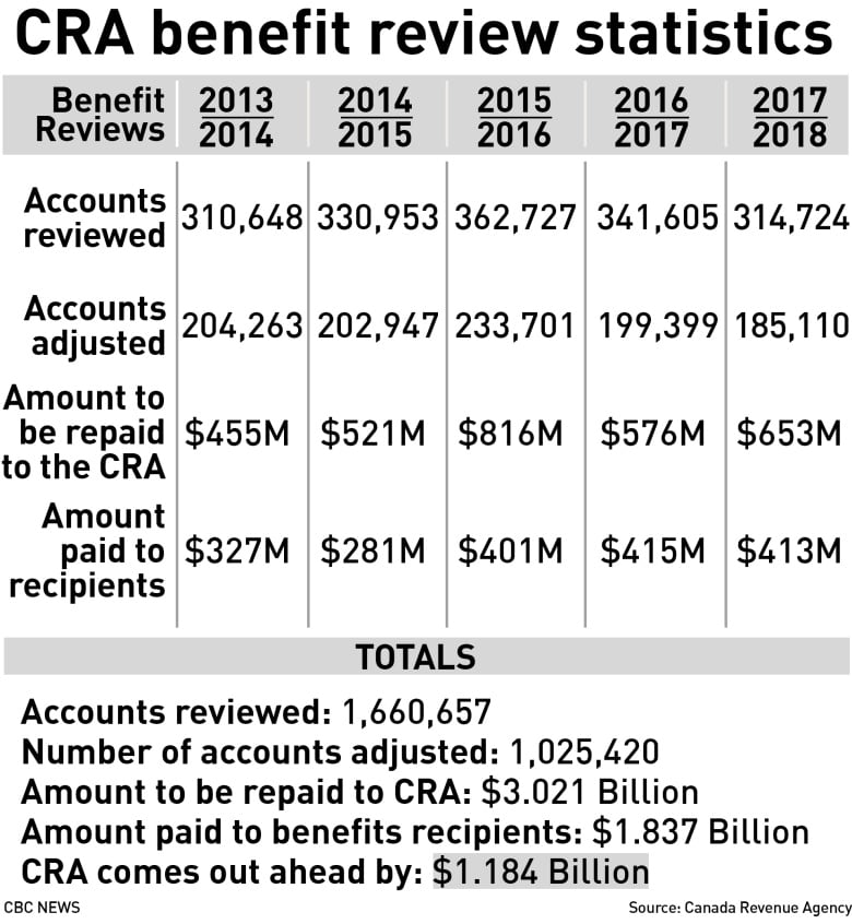 CRA reaps more than $1B through clawbacks of federal benefits over 5 years