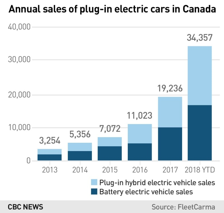 Chinese electric cars are coming to Canada, but you can't have one