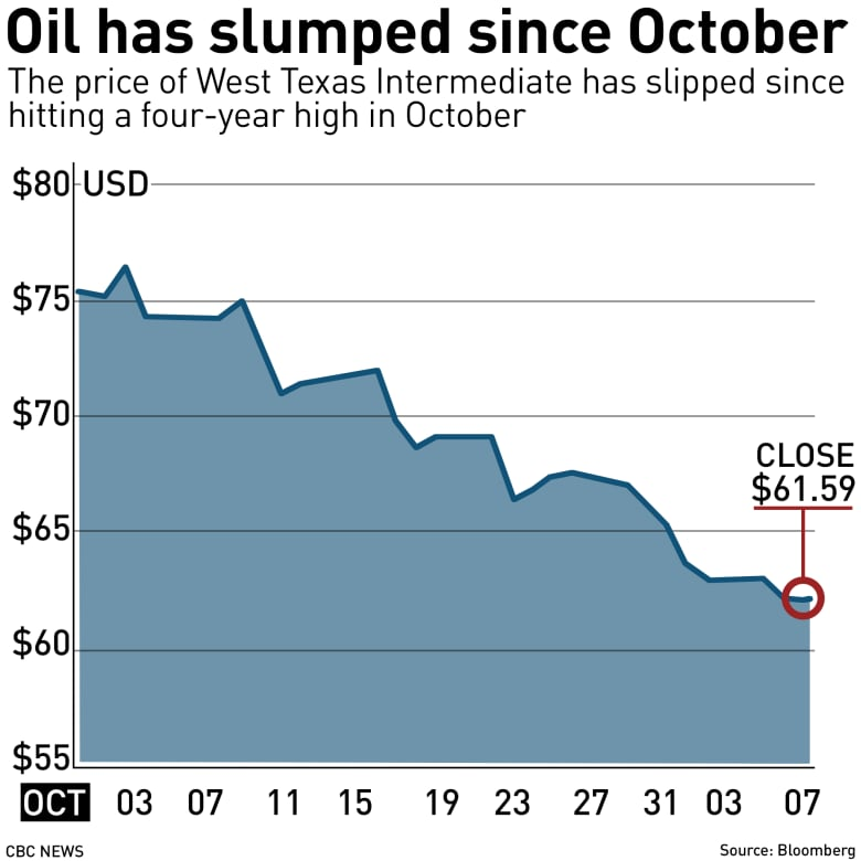 The Price Of Oil Has Lost About 20 Per Cent Its Value Since Start October Scott Galley CBC