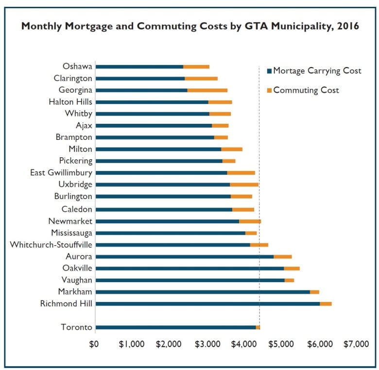 The GTA housing conundrum: CMHC crunches numbers on costs of downtown vs. suburban living