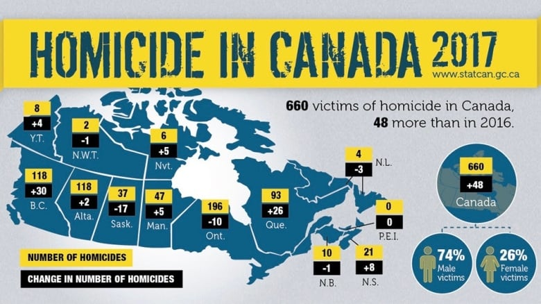 Crime Rate In Vancouver Island
