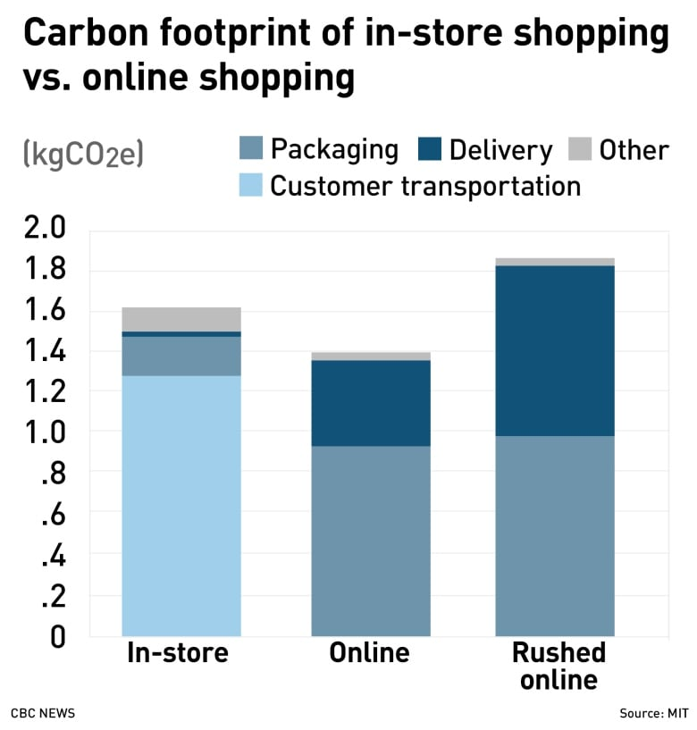 c9ce1fa7bd1 A comparison of greenhouse gas emissions from in-store and online shopping