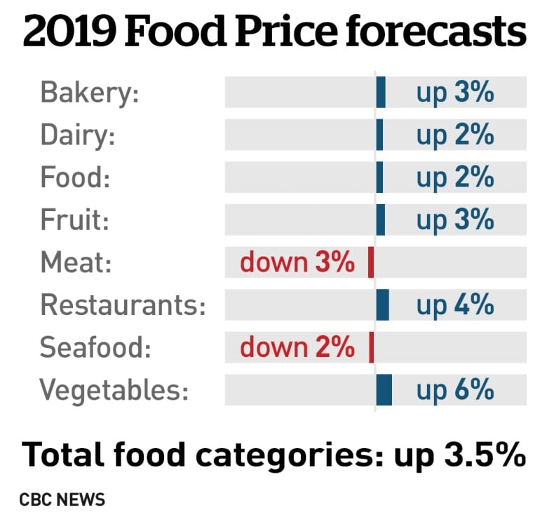 Your grocery bill could rise 3 5% in 2019, study predicts
