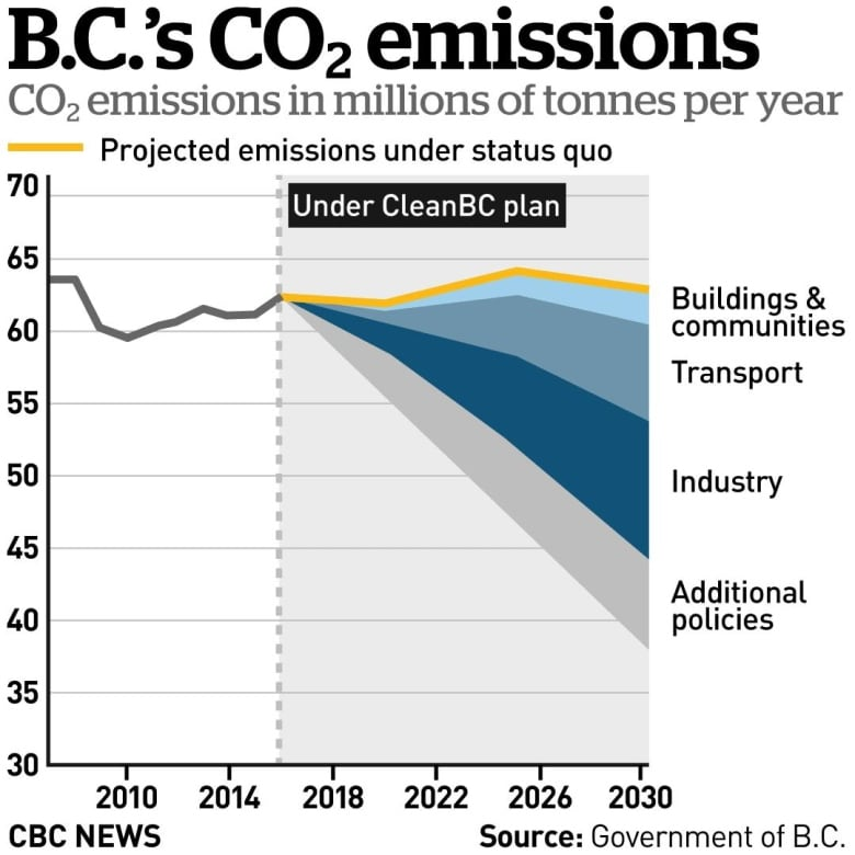 B.C. Government releases climate change plan