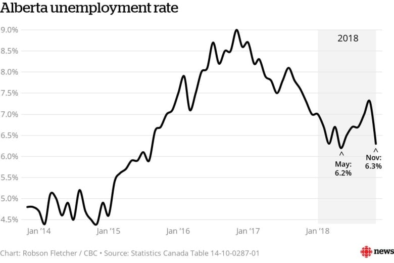 Unemployment rate in southern Alberta below 4 per cent