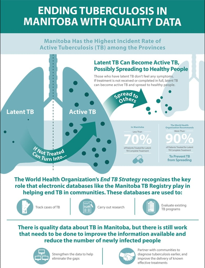 As Manitoba fights highest tuberculosis rates in the country, researchers say better data offers an antidote