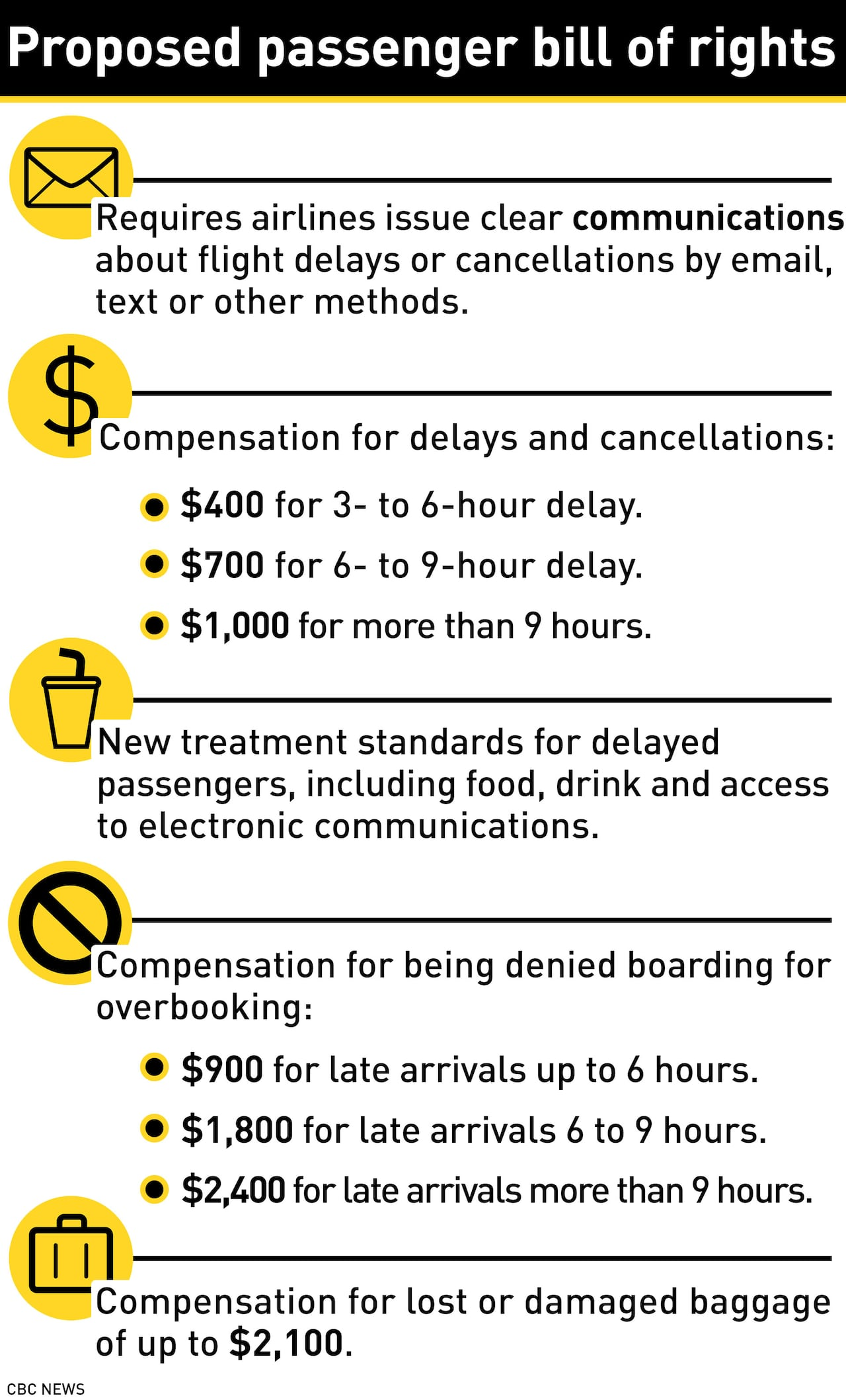 Airline passengers could be entitled to hefty compensation