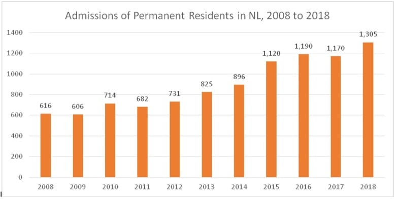 Last year was the worst year in history for births in Newfoundland and Labrador