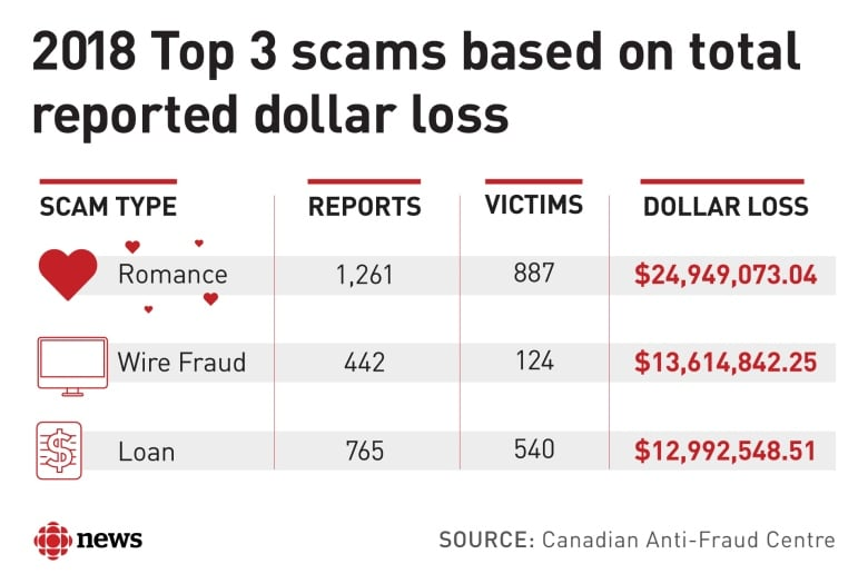 TD Bank should have seen 'red flags' as senior lost $732K in