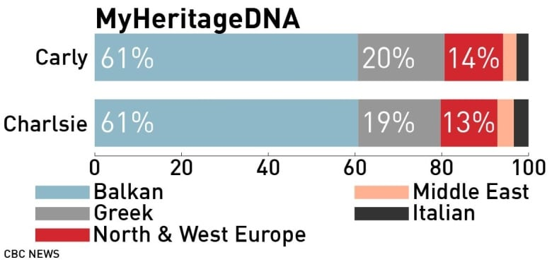 'mystifying' results when they put 5 DNA ancestry kits to the test